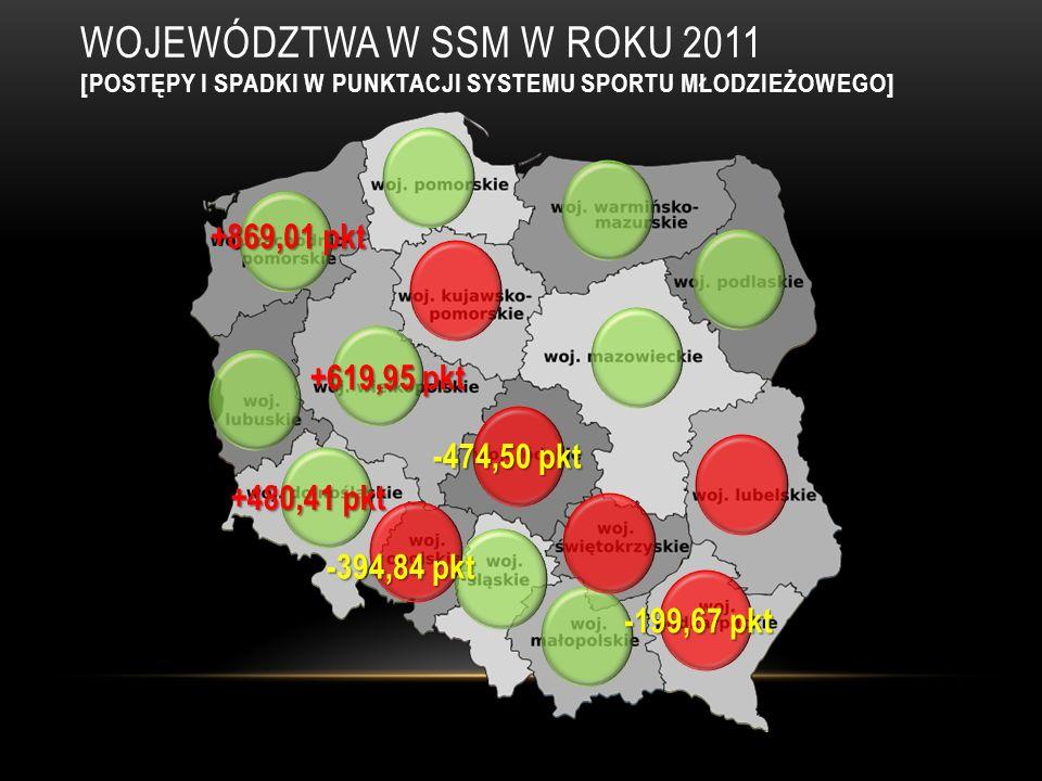 WOJEWÓDZTWA W SSM W Roku 2011 [postępy i spadki w punktacji systemu sportu młodzieżowego]